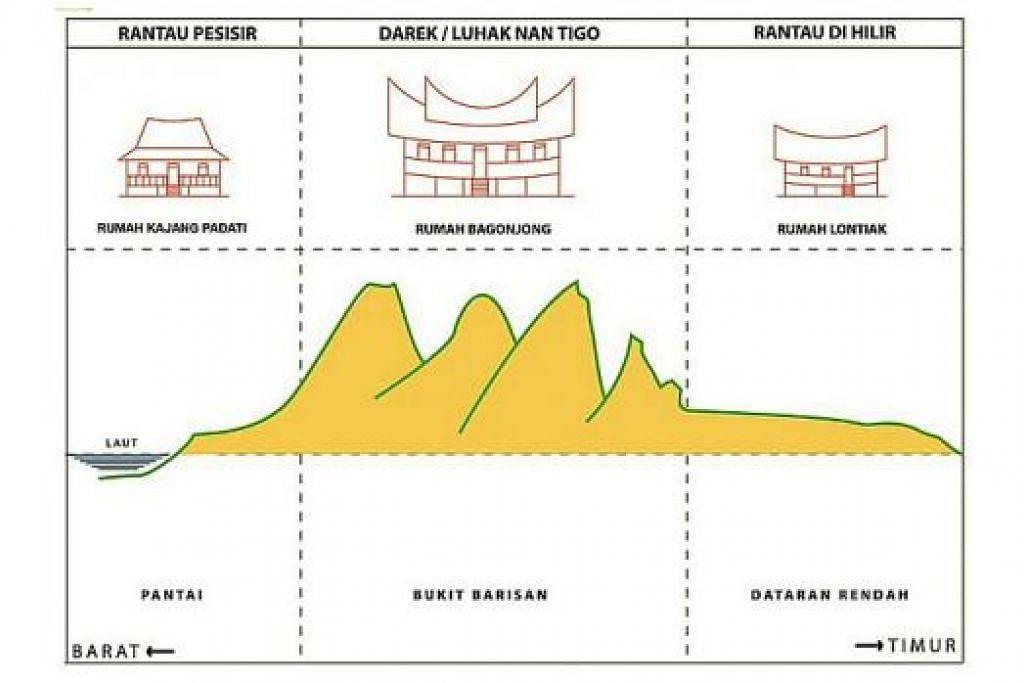 TABURAN JENIS RUMAH MINANGKABAU: Sejak mula, rumah Minangkabau tidak berubah kecuali satu aspek - penambahan serambi di depannya.