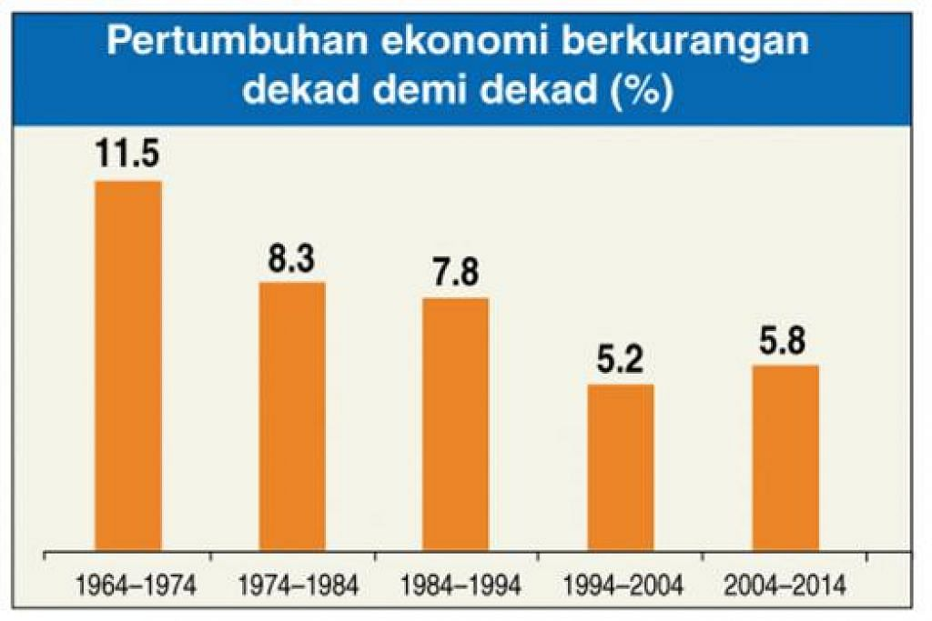 TREND SINGAPURA: Antara carta yang dipamerkan Encik Lee semasa memberi ucapan untuk menekankan trend yang boleh menjejas pembangunan Singapura di masa depan. – Grafik MOHD SAMAD AFANDIE