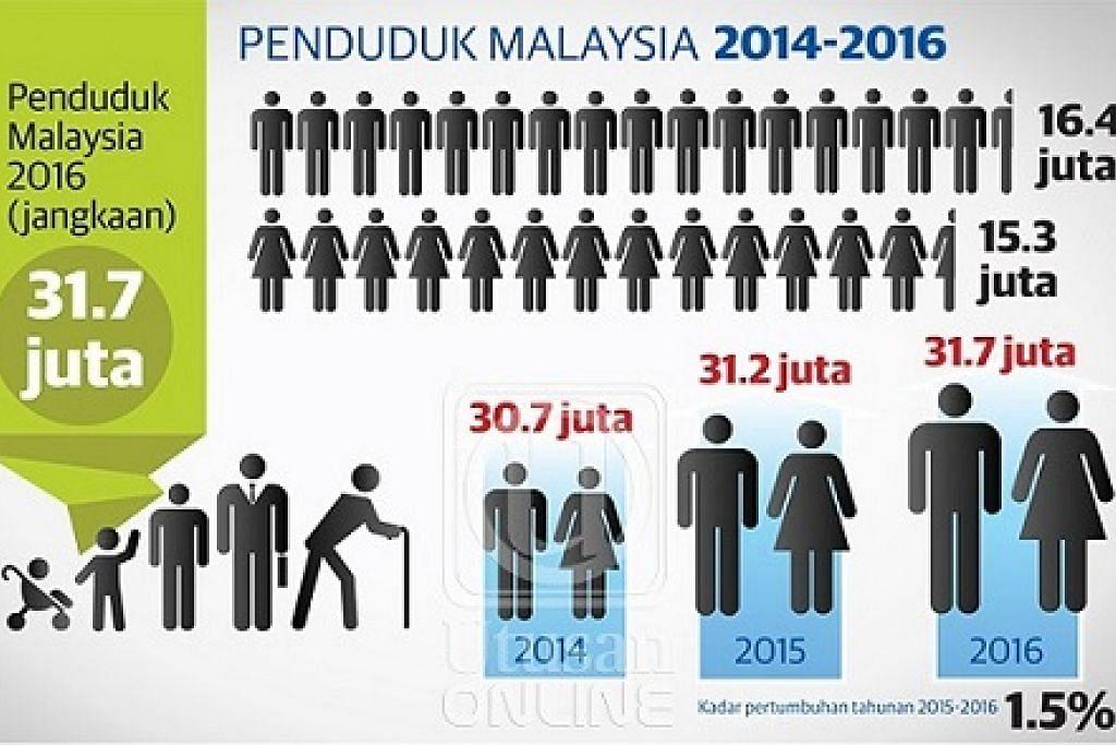 LELAKI LEBIH RAMAI: Statistik Jabatan Perangkaan Malaysia menunjukkan nisbah penduduk lelaki di negara ini terus meningkat berbanding wanita iaitu 107:100 atau 16.4 juta orang lelaki manakala wanita 15.3 juta orang pada tahun ini berbanding nisbah 106:100 enam tahun lepas.