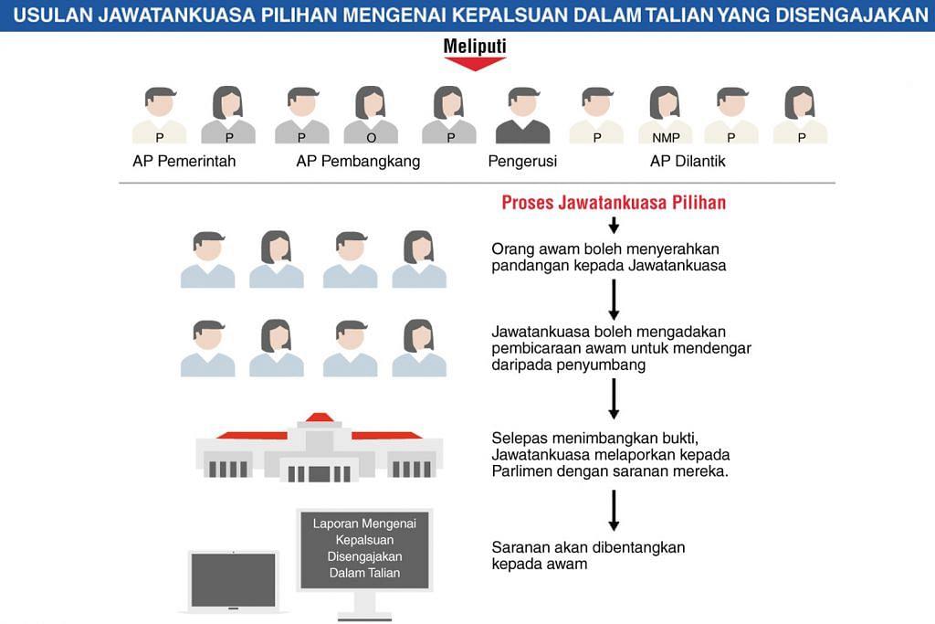 - Sumber: GOV.SG GRAFIK BERITA HARIAN