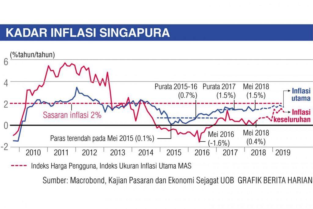 Fahami Kesan Turun Naik Inflasi Berita Ekonomi Kerja Beritaharian Sg