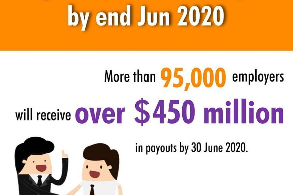 SOKONGAN UNTUK MAJIKAN: Pemerintah akan menyalurkan lebih $450 juta menerusi Skim Kredit Gaji, kepada lebih 95,000 majikan akan menerima pembayaran mulai 30 Jun ini.