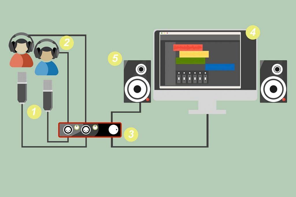 Panduan siapkan peralatan untuk hasilkan rakaman 'podcast'